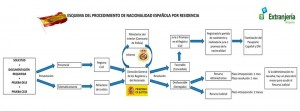 esquema Nacionalidad española por residencia