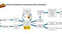 Esquema procedimiento de nacionalidad española 2016